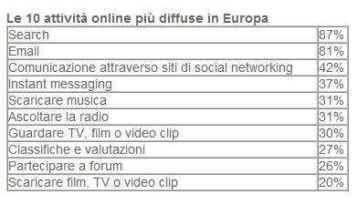 Internet insidia la TV: Europei sempre più Net-addicted