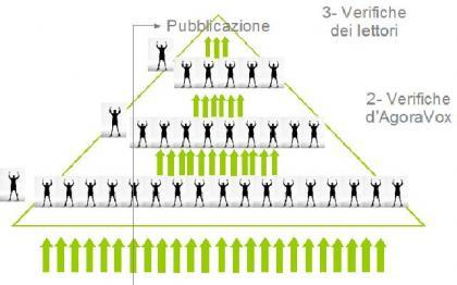 Nasce_agoravox.it_il_primo_citizen_journal_europeo_sbarca_in_Italia_5