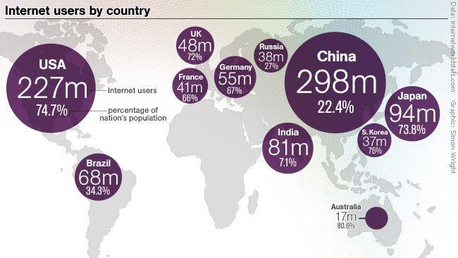 Quanto è grande internet?