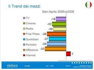 Agenzie di pubblicità tradizionali vs Web agencies un nuovo digital divide?
