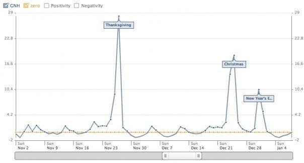 Facebook come aggregatore della felicità ed infelicità grafico