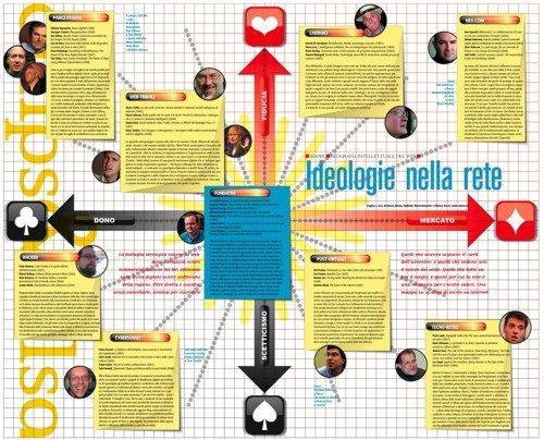 ideologie_nella_rete_1