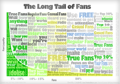 the_long_tail_of_fans_1