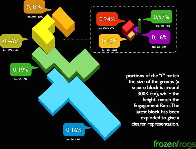 Engagement Rate: una ricerca svela promossi e bocciati su Facebook