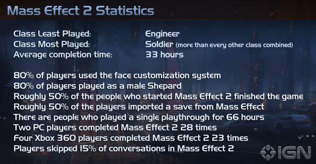 Mass Effect 2: statistiche e game design! [VIDEO GAMES]