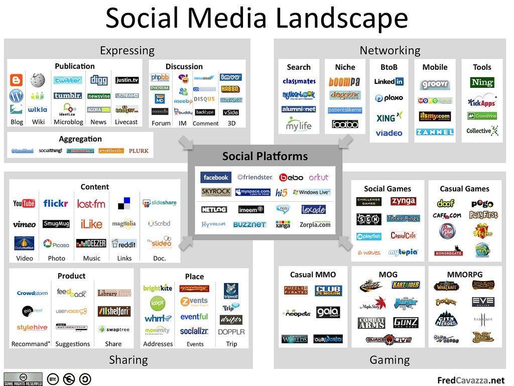 Il social media landscape 'fotografato' da Fred Cavazza
