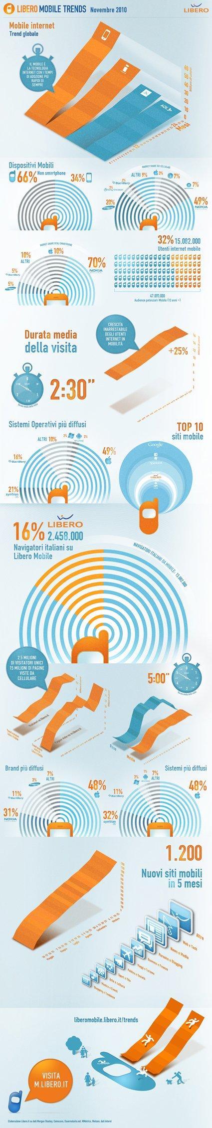 Lo stato dell'arte del mercato del Mobile in Italia [INFOGRAFICA]