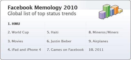 La top 10 degli status trend di Facebook nel 2010