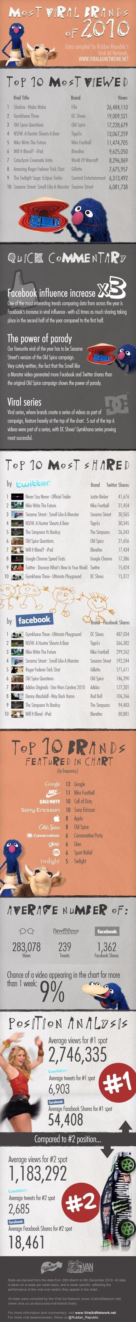 I brand più virali del 2010 [INFOGRAFICA]