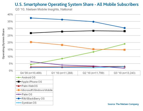 Mercato Mobile USA: chi vende di più? [Mobile Market]