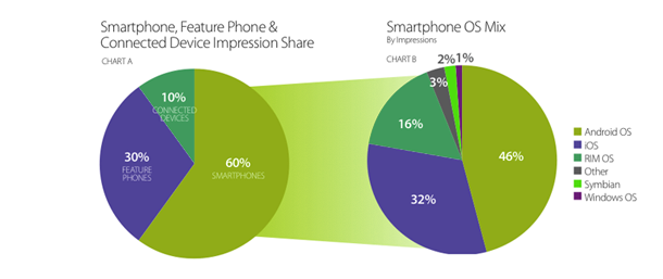 dati vendita adv su mobile - Apple iOS vs Android