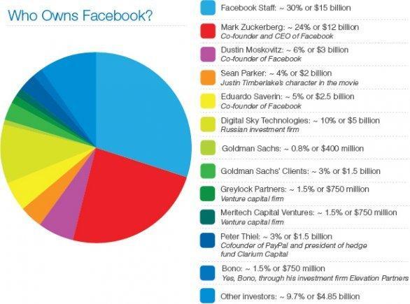 Di chi è Facebook? Di Bono Vox!