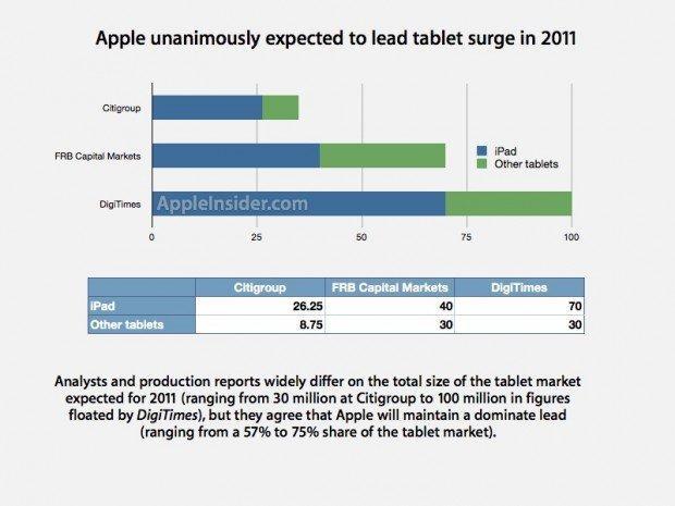 ipad previsioni di vendite 2011
