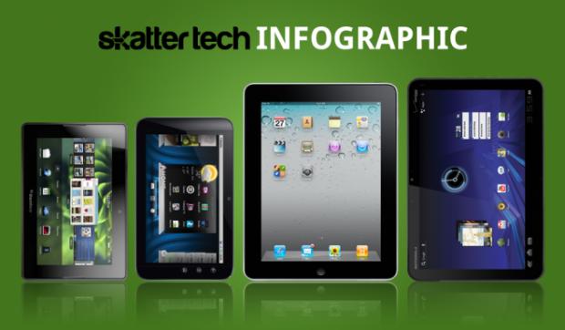 Guerra delle Tablet: Cosa c'è oltre l'iPad? [infografica]