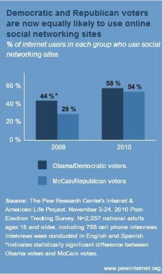 Una comparazione tra repubblicani e democratici