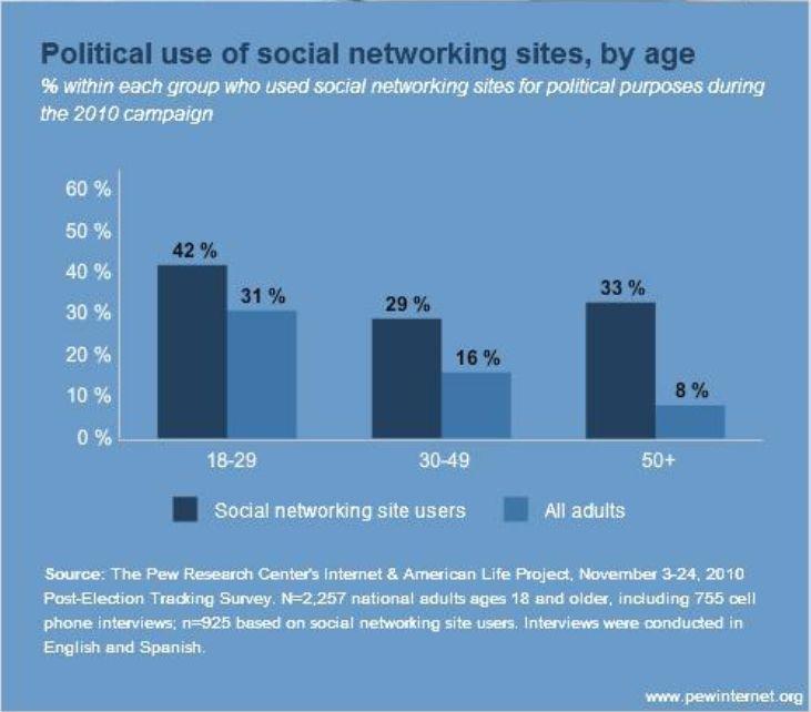 L'attivismo politico 2.0 secondo le fascie di età