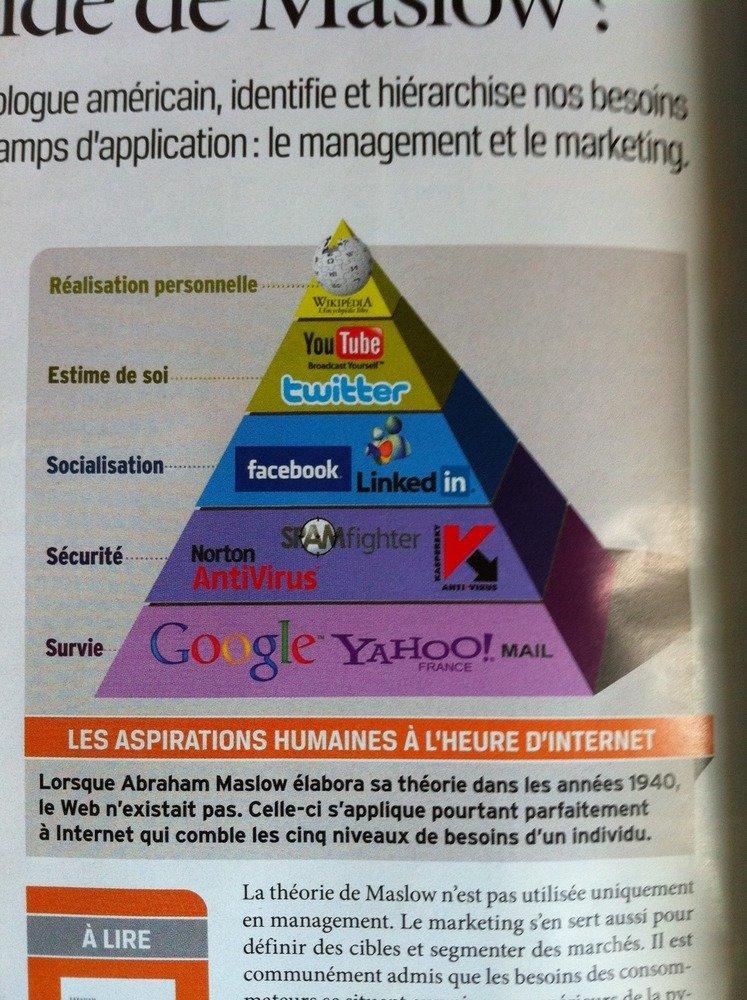 La nuova piramide dei bisogni di Maslow