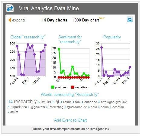 Una schermata di research.ly