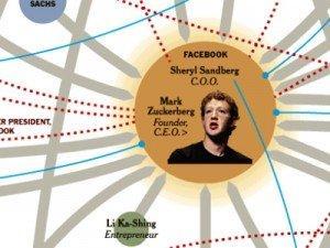 Facebook, Zynga, LinkedIn, Twitter e Groupon: il network del denaro nella Silicon Valley [INFOGRAFICA]