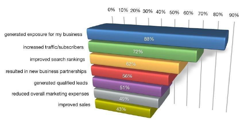 Gli obiettivi principali delle attività di social media marketing