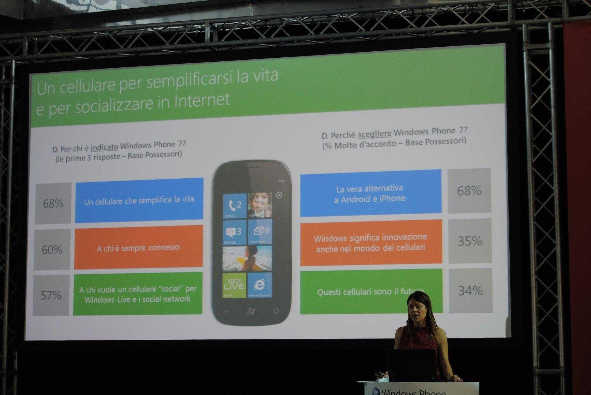 Windows Phone - Sondaggio