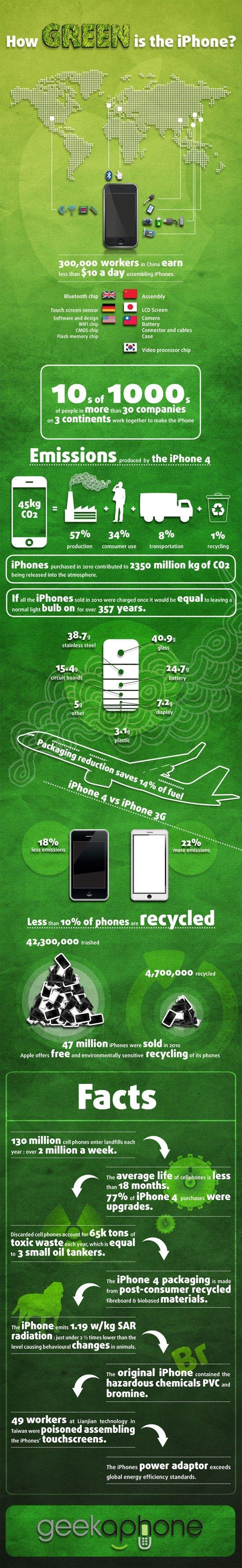 iPhone e sostenibilità ambientale, quanto inquina il nostro device ? [INFOGRAFICA]