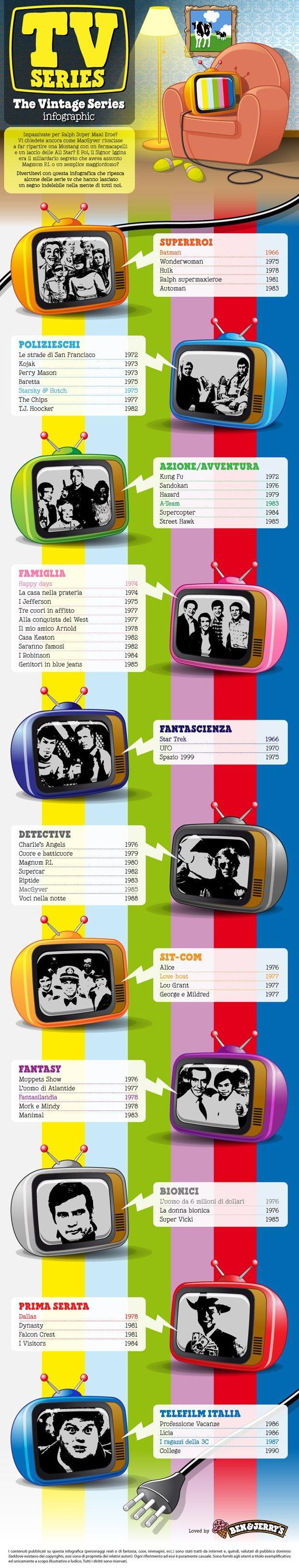 Storia ed evoluzione delle Serie TV [HISTORY]