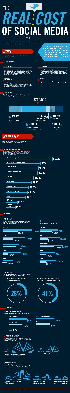 Infografica sul costo dei Social Media e delle Mobile Apps
