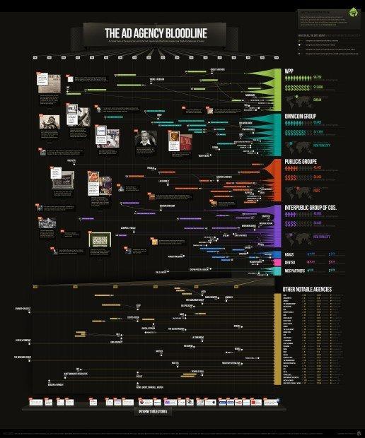 200 anni di storia della pubblicità [INFOGRAFICA]