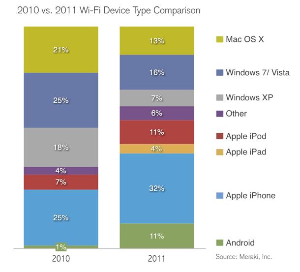 Wi-Fi: è l'iPhone il device più utilizzato per connettersi!