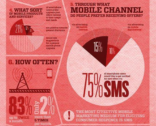 Mobile Marketing: cosa ne pensa il consumatore [INFOGRAFICA]