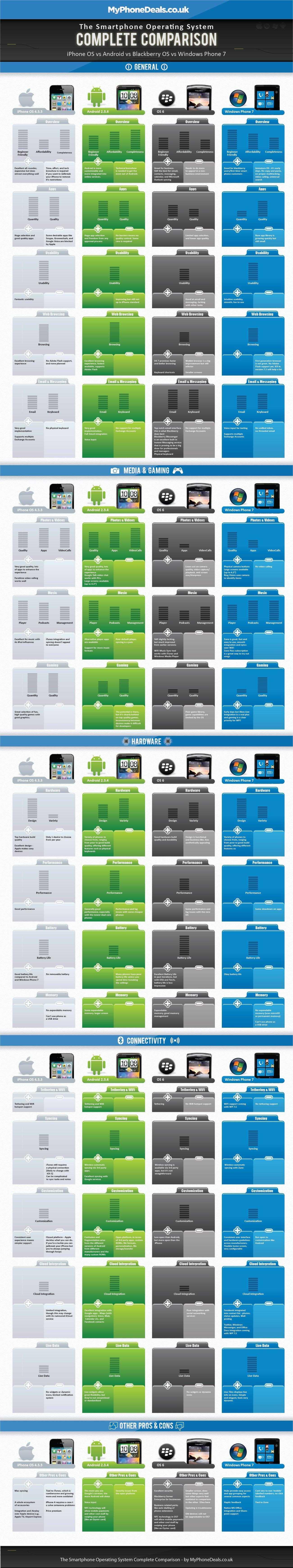 Comparazione Completa dei Sistemi Operativi degli Smartphone