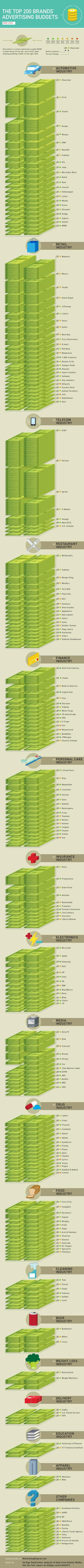 L'advertising budget dei top 200 inserzionisti [INFOGRAFICA]