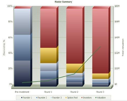Analizza la struttura finanziaria della tua startup [HOWTO]