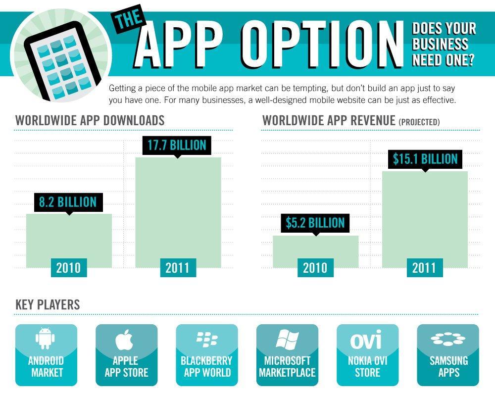 Sviluppare una Applicazione Mobile per Sviluppare il Business? [INFOGRAFICA]