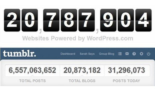 Tumblr sorpassa WordPress