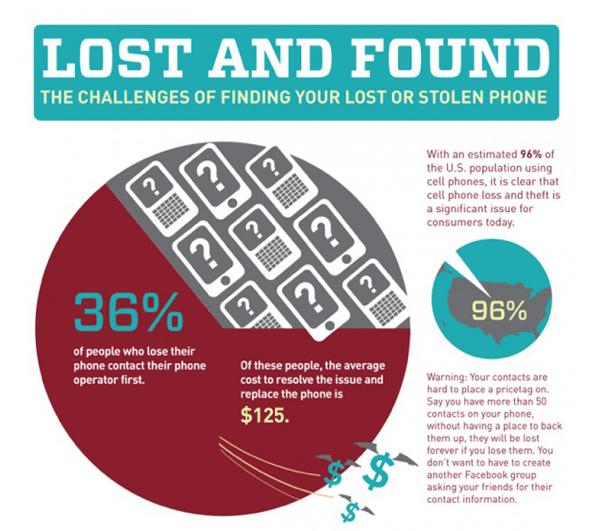 I 10 posti più a rischio dove smarrire il nostro smartphone [INFOGRAFICA]