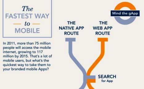 WebApp contro App Native [INFOGRAFICA]