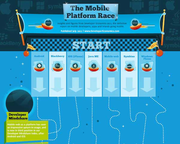 La Corsa delle Piattaforme Mobile [INFOGRAFICA]