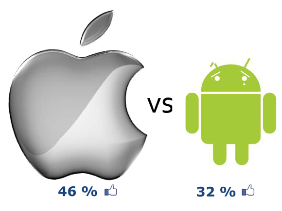 Apple vs. Android: i consumatori preferiscono l'iPhone!