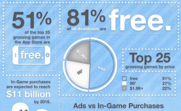 Mobile Gaming: Business dei giochi in mobilità [INFOGRAFICA]