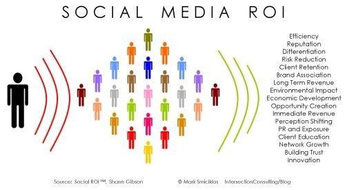 Misurare il ROI dei social media: 10 casi di successo