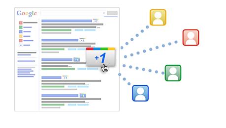 Quello che ogni marketer deve sapere sul +1 di Google per AdWords