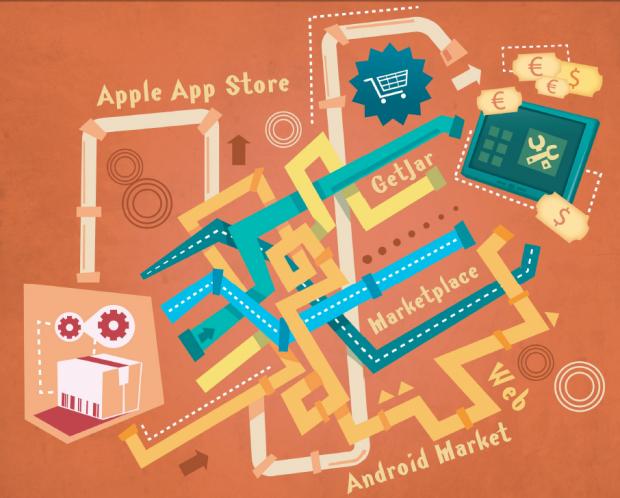 Il viaggio di un'app verso il market