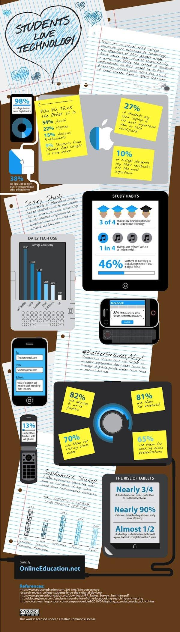Gli Studenti Amano le Tecnologie