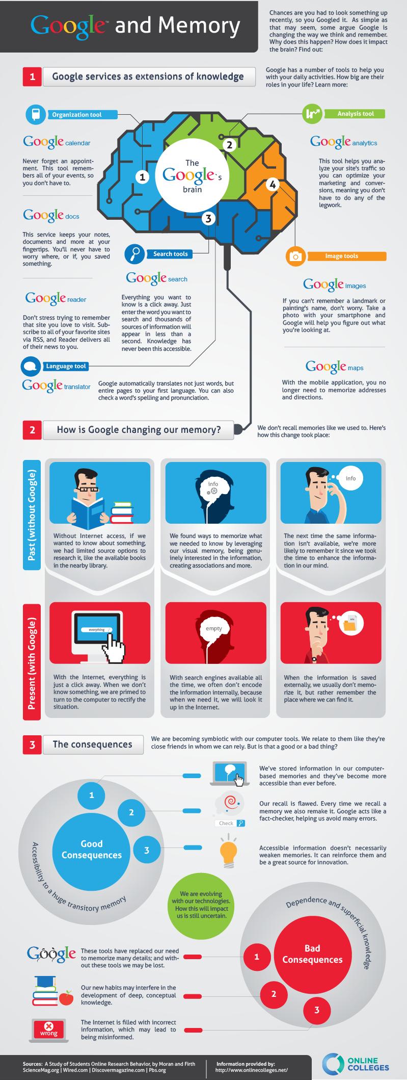 Google: gli effetti su memoria e apprendimento [INFOGRAFICA]