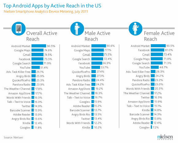 Top Android Apps in the US