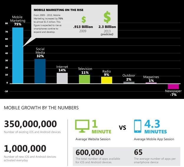 Advertising: Ascesa del Media Mobile [INFOGRAFICA]