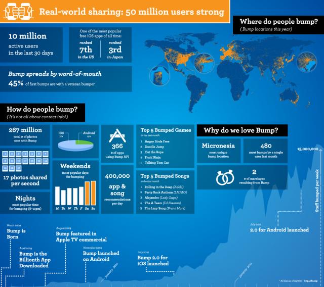 Bump: l'app che condivide 10 milioni d'utenti [INFOGRAFICA]