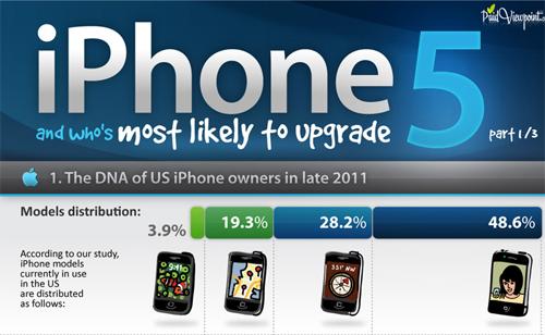 iPhone 5: è tempo di aggiornamento? [INFOGRAFICA]